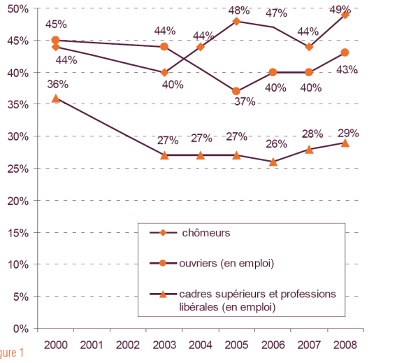 tabagisme, graphe, professions, évolution