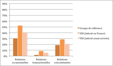 VIH/SIDA, ANRS-PARCOURS, situations sexuelles à risques, migrants
