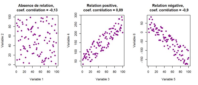 exemple de correlation
