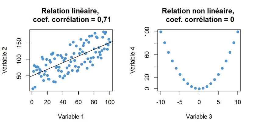 Type de relation entre deux variables