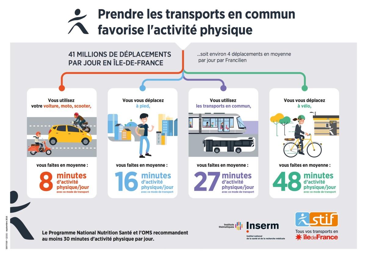 Franciliens + transports en commun =  Champions de l'activité physique auquotidien