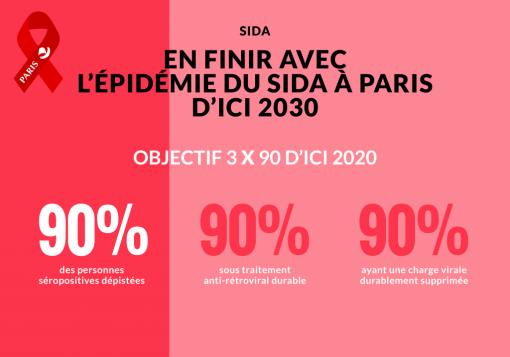 paris sans sida 909090