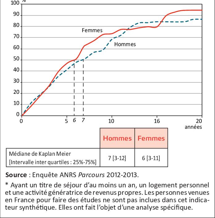 Proportion-de-migrants-intalles-selon-le-nombre-dannees-passees-en-France